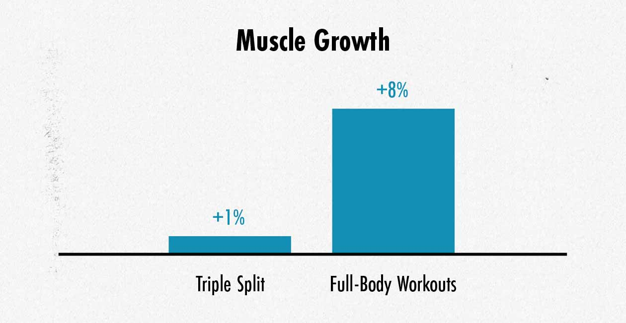 Graph showing differences in muscle growth between a triple split and a fully-body muscle hypertrophy routine.