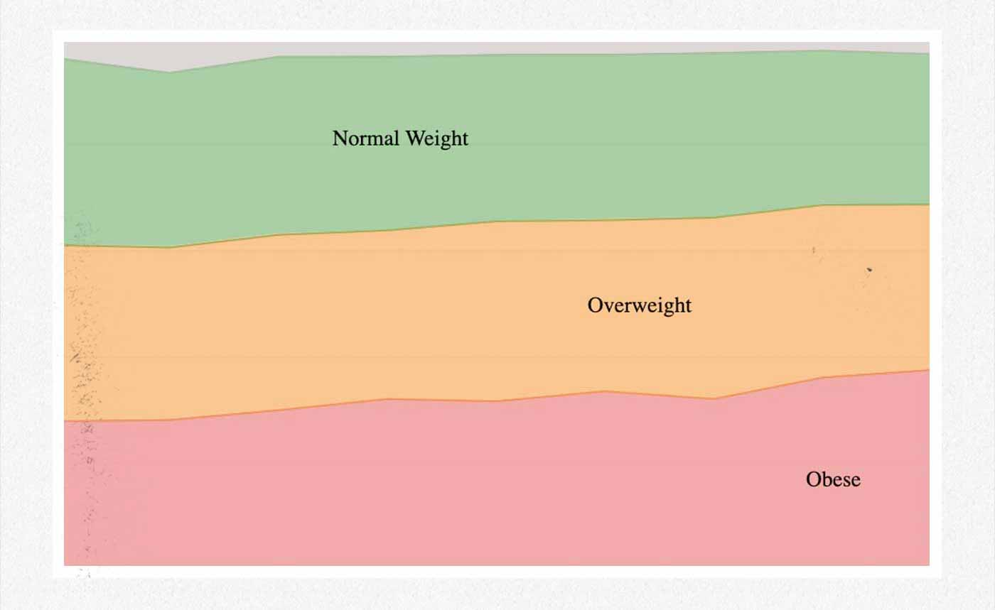 Graph showing the percentage of the US population who are underweight.