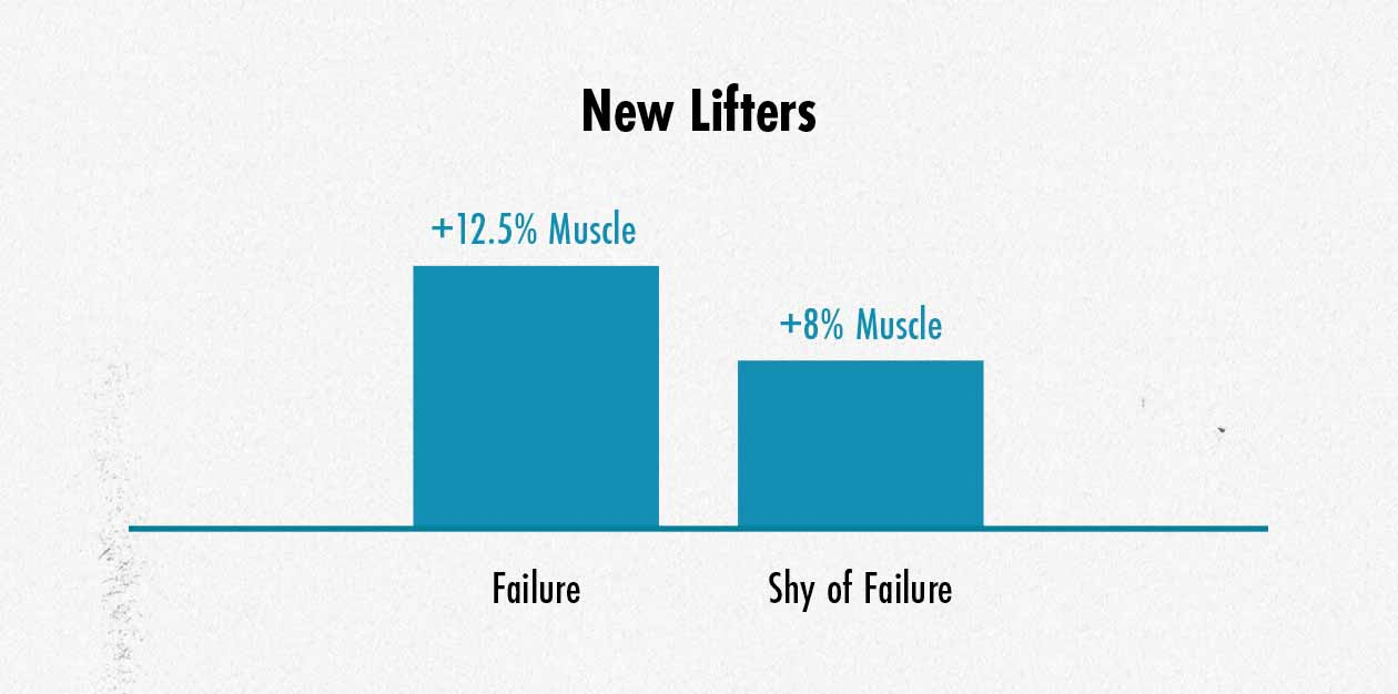 Should beginners take their sets to failure to build muscle?