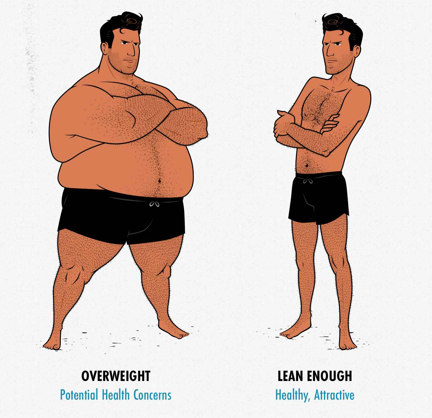 Illustration showing the ideal male body-fat percentage