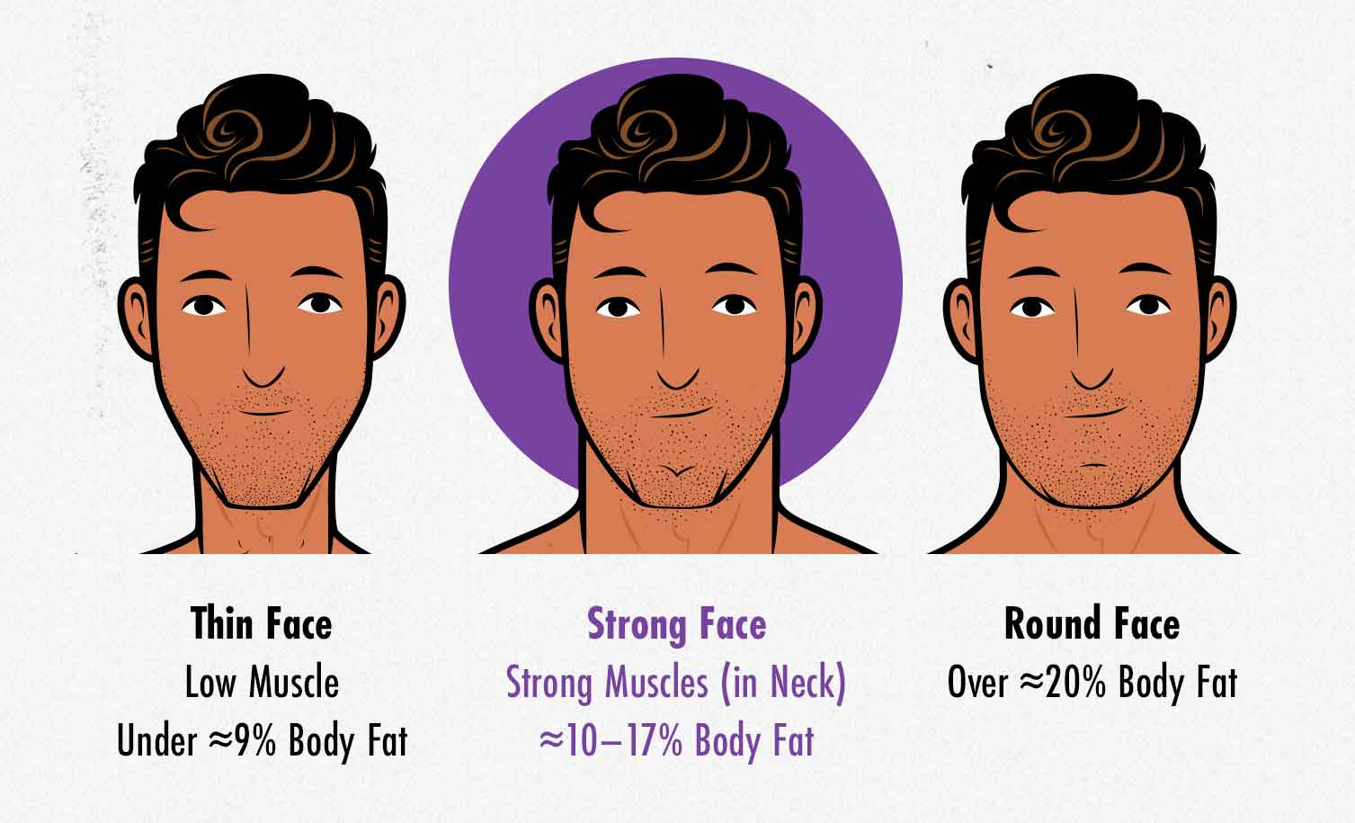 How Fat and Muscle Changes the Appearance of Your Face