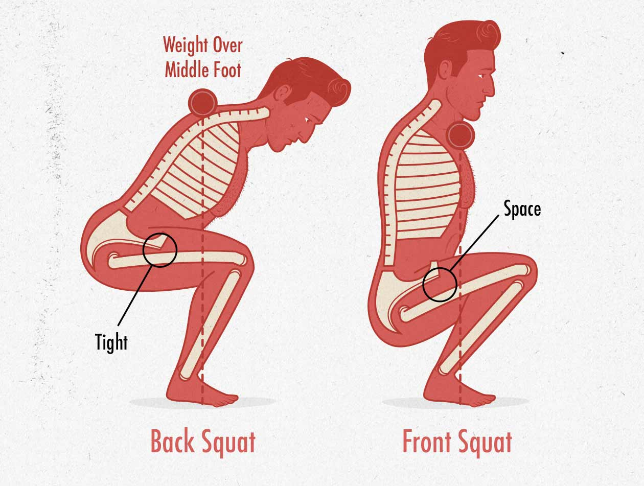 Diagram showing that front squats allow us to sink deeper than back squats.