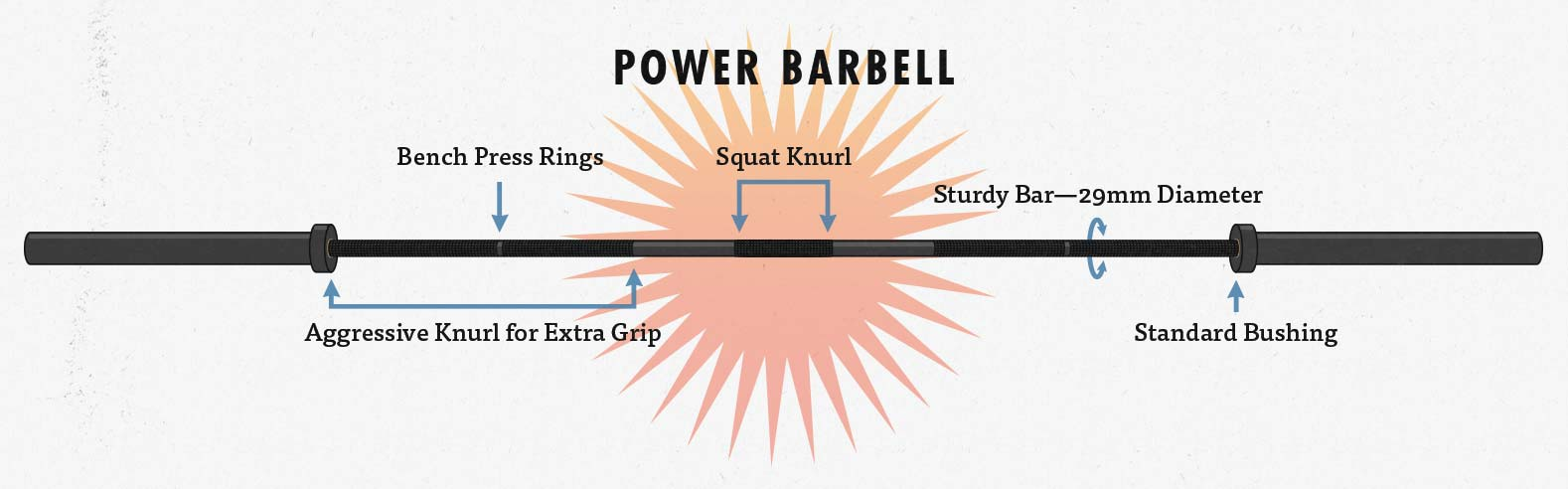 Powerlifting barbells are designed to be perfect for the big three lifts: the squat, the bench press, and the deadlift.