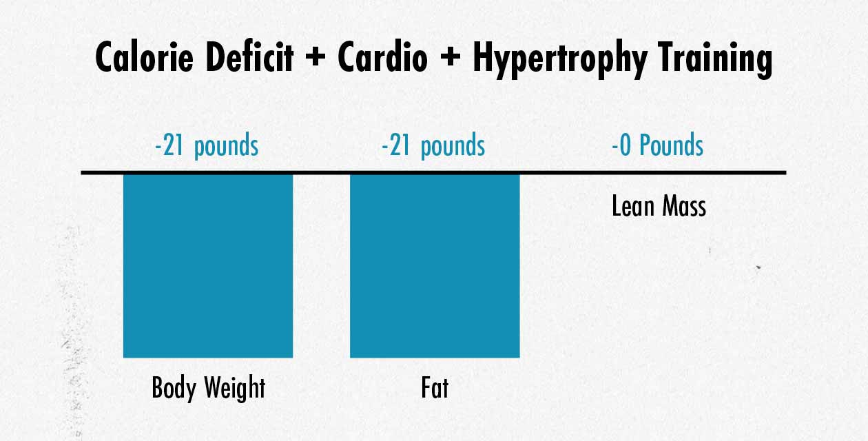 Graph showing that hypertrophy training preserves muscle when losing fat.
