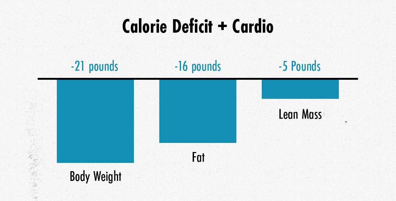 Graph showing what happens when people lose weight while doing cardio.