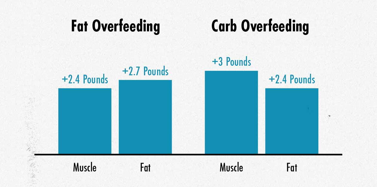Graph showing that overfeeding with carbs leads to leaner muscle gains than bulking with fat.
