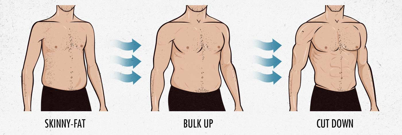 Should skinny-fat guys start with a bulk and then cut?