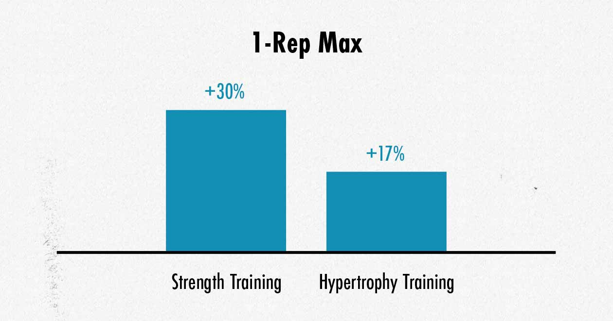 Graph showing the differences in 1-rep max strength after following a strength training or hypertrophy training program for eight weeks.