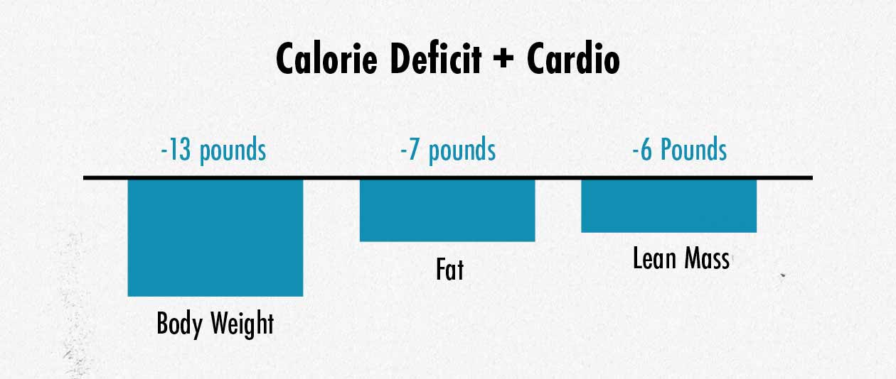 Graph showing weight loss when eating in a calorie deficit and doing cardio.