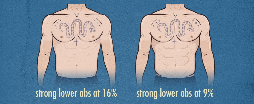 Illustration of a man with smaller lower abs because of a higher body-fat percentage.