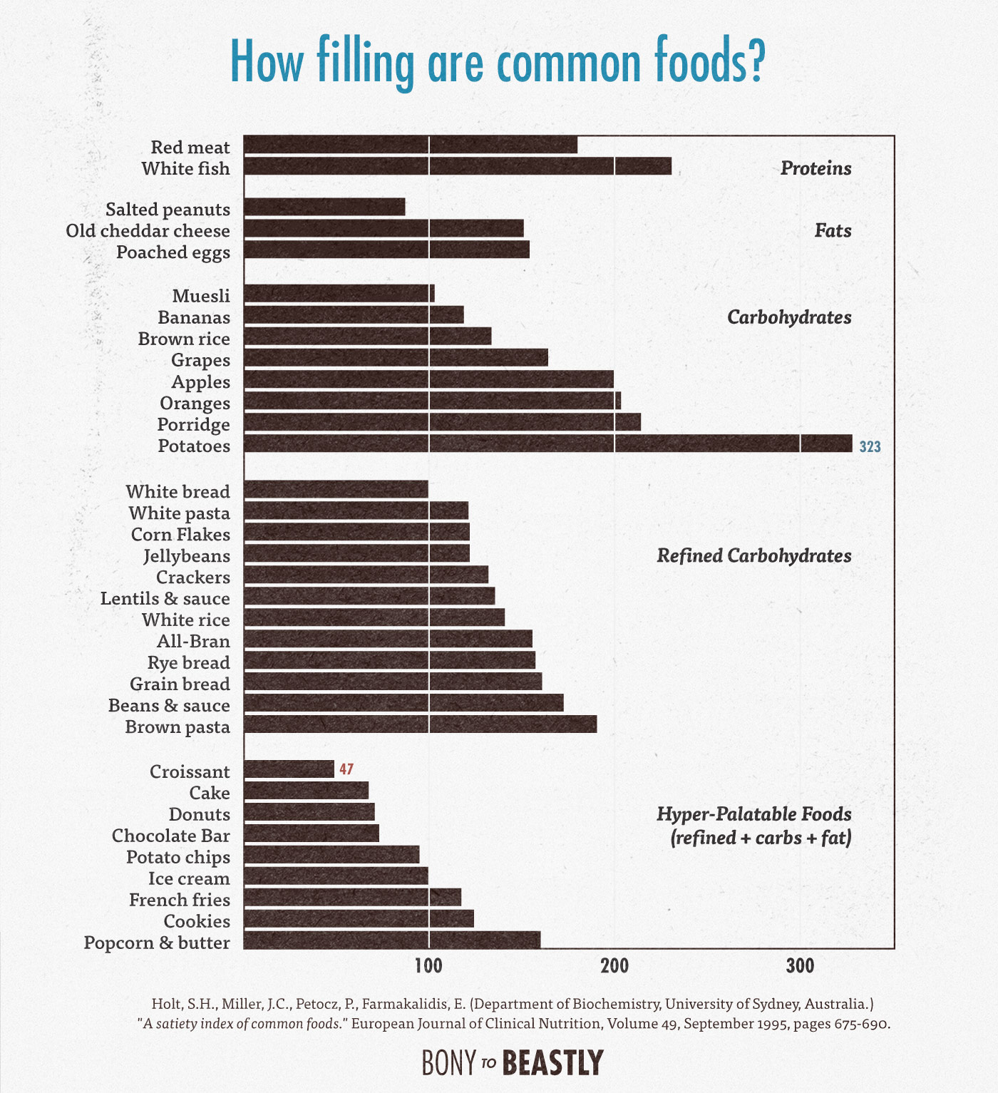 A chart showing how filling common foods are