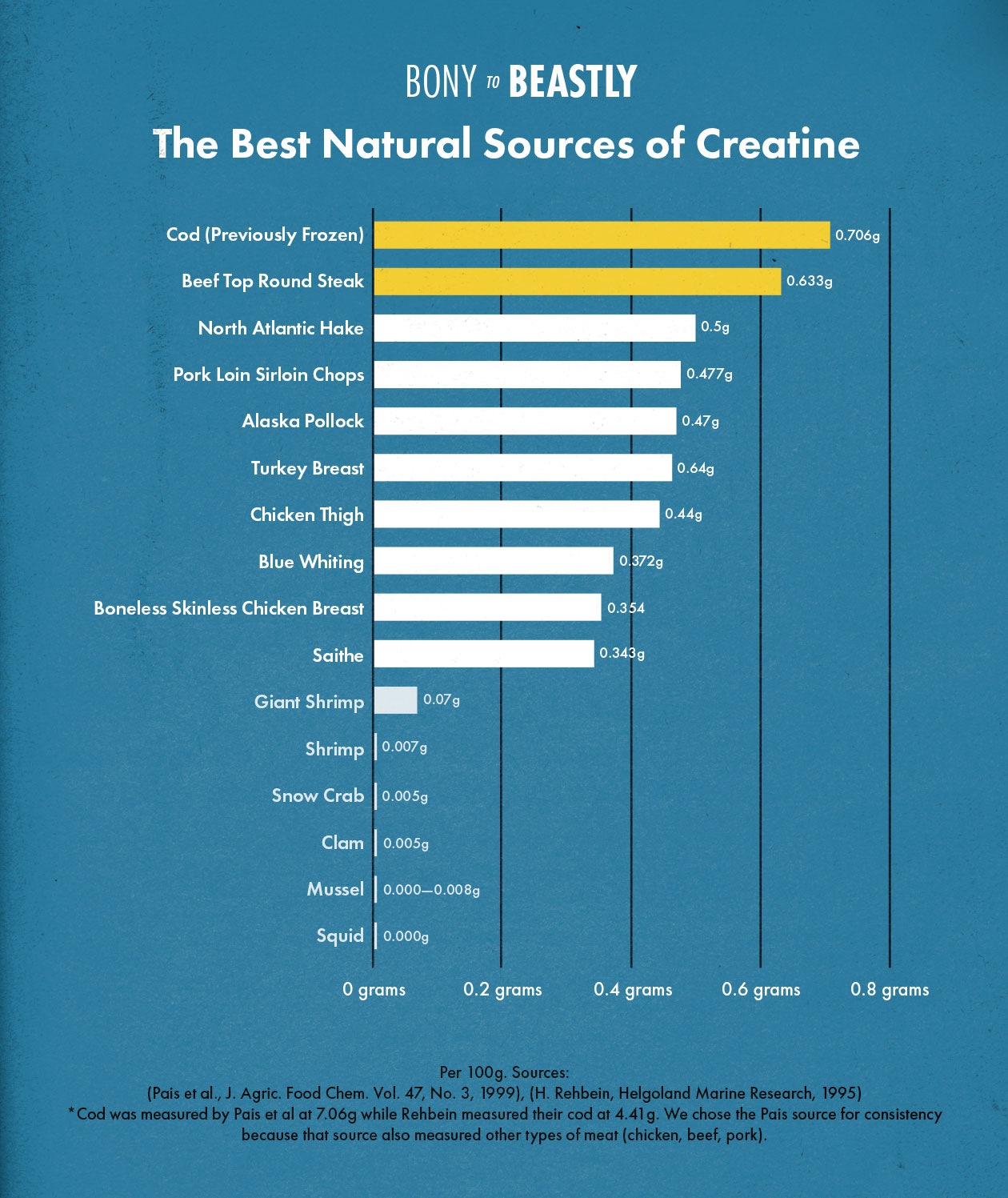 The Best Natural Food Sources of Creatine, Chart Made By Bony to Beastly