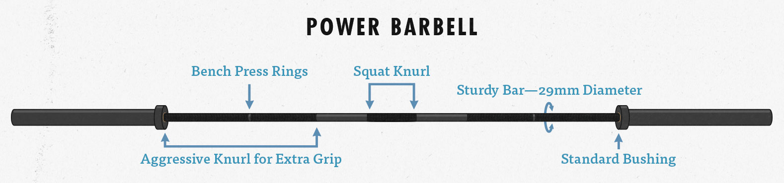 Power Barbell Diagram: aggressive knurling, squat knurl, bench press rings, 29mm barbell diameter, standard barbell bushing