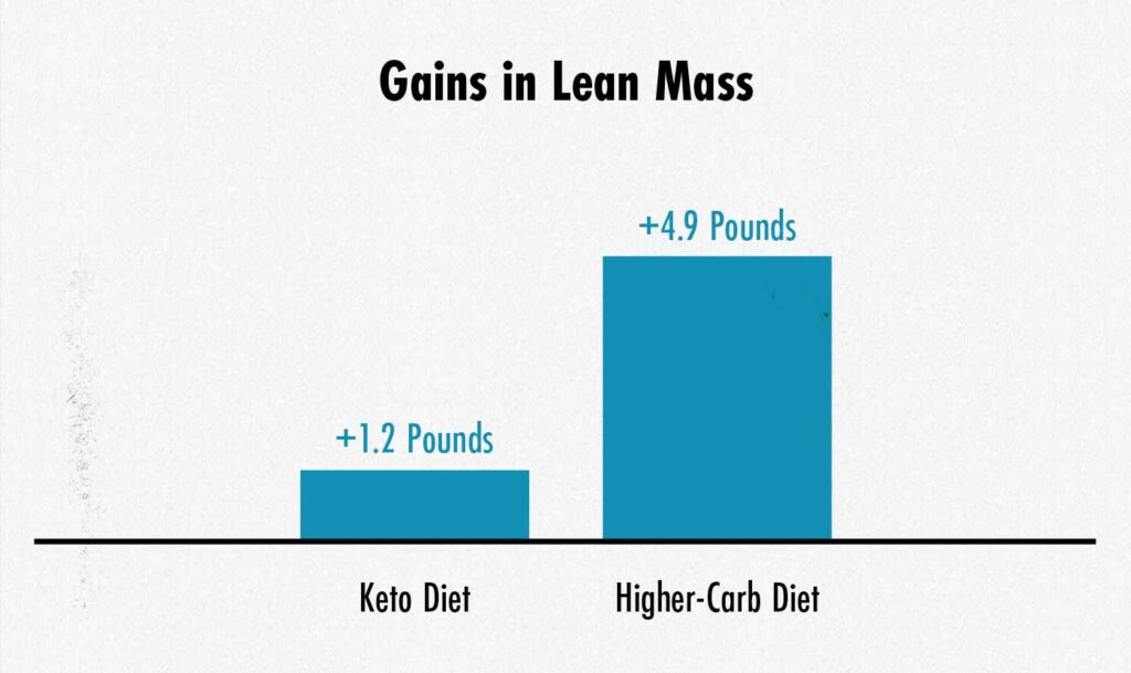 Graph showing that the group eating a higher-carbohydrate diet gained muscle mass than the group eating a ketogenic diet.