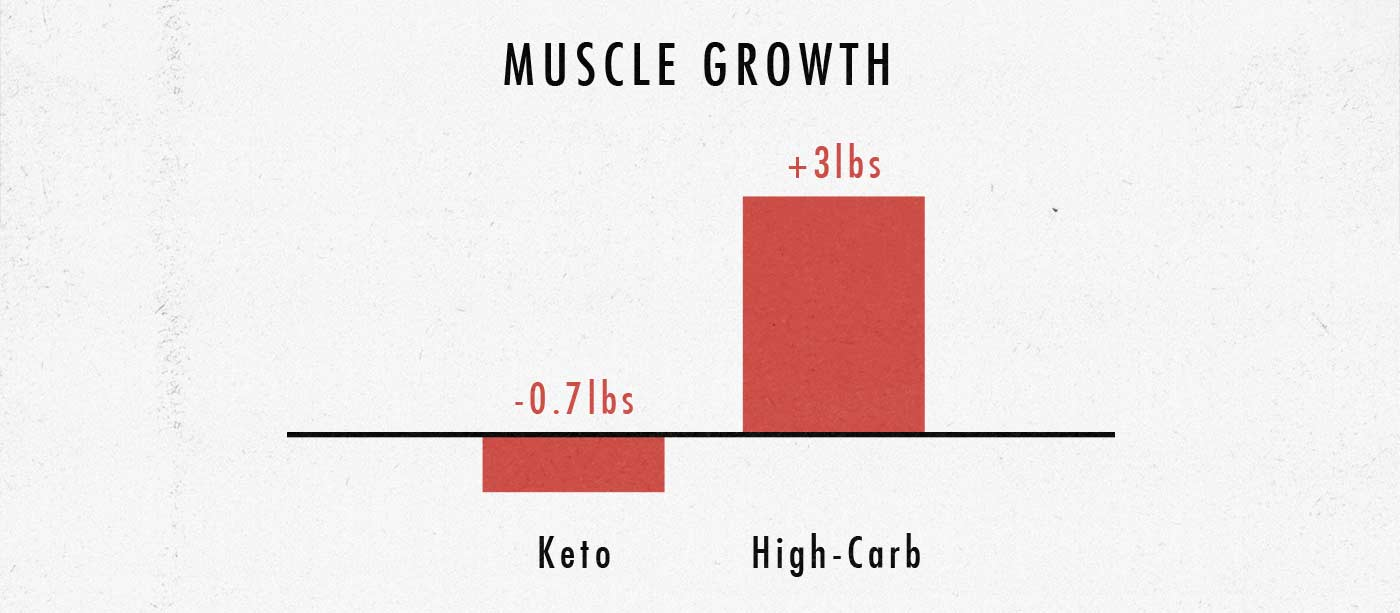 The study found that high-carb diets produce much more muscle growth than ketogenic diets, but it's not that simple.