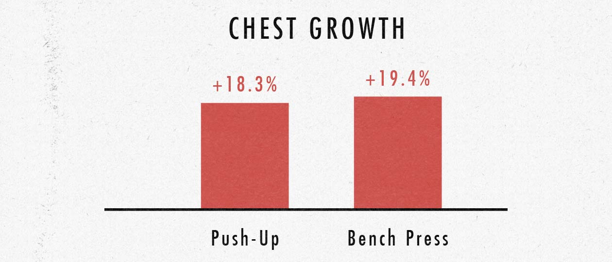 Are push-ups or the bench press better for building chest muscles / pecs?