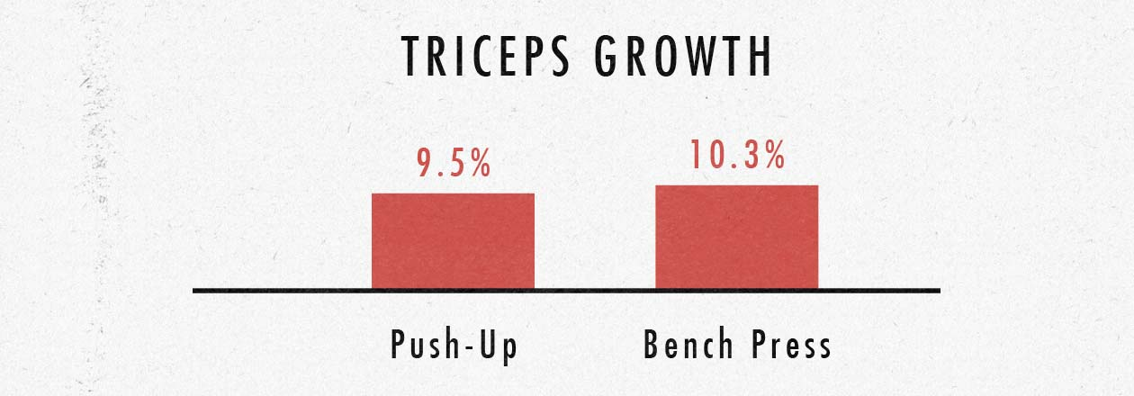 Are push-ups or the bench press better for building triceps / arms?