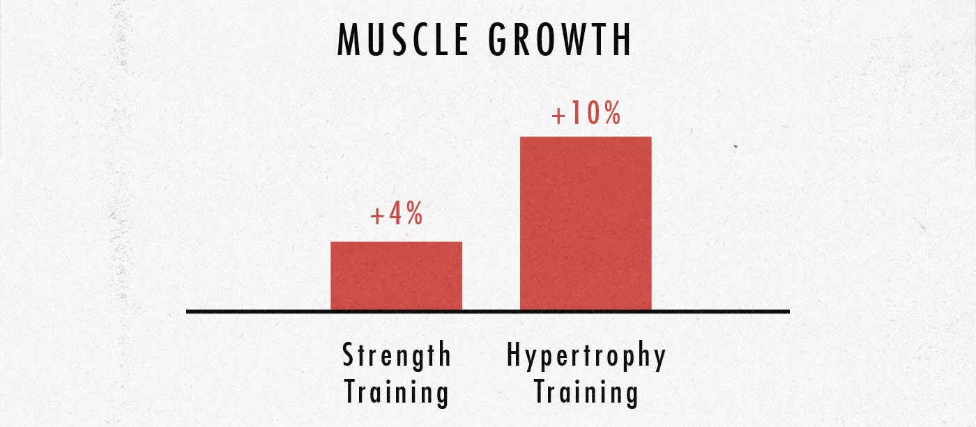 Study results comparing strength training and bodybuilding for gaining muscle size