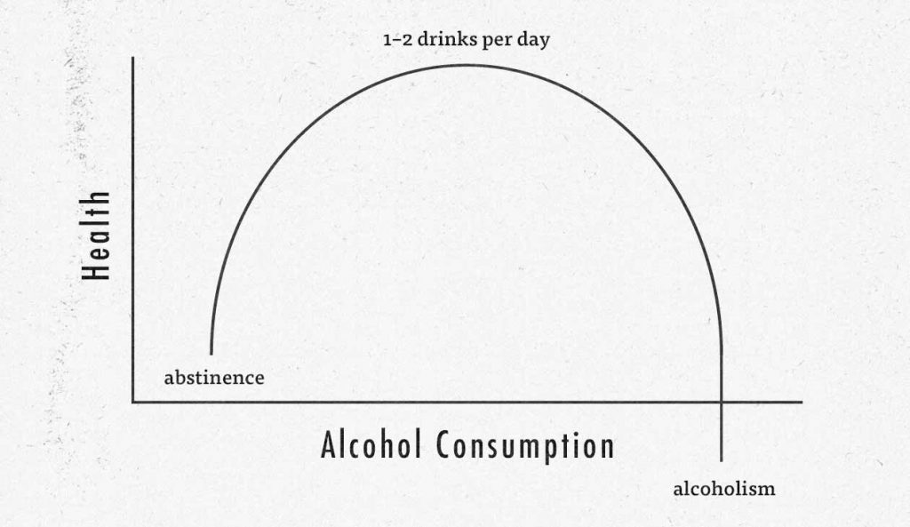 Inverted-U Curve Graph of Alcohol Intake and Health