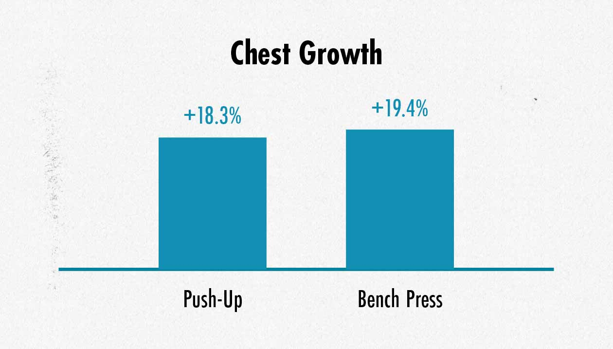 Graph showing differences in chest muscle growth between the bench press and push-up.