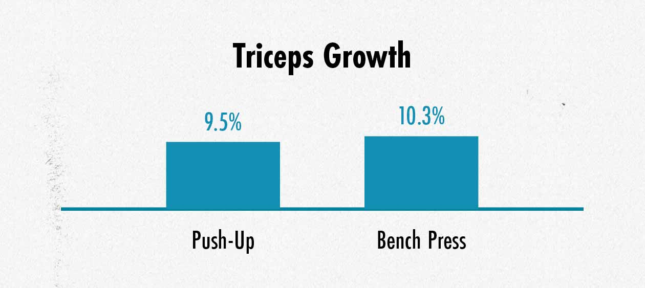 Graph showing differences in triceps muscle growth between the bench press and push-up.