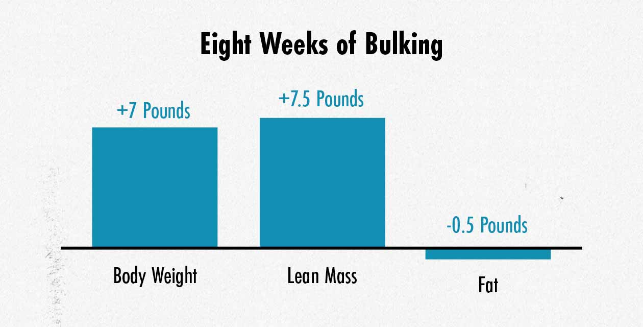 Graph showing muscle growth and fat loss while bulking on a high-carb diet.