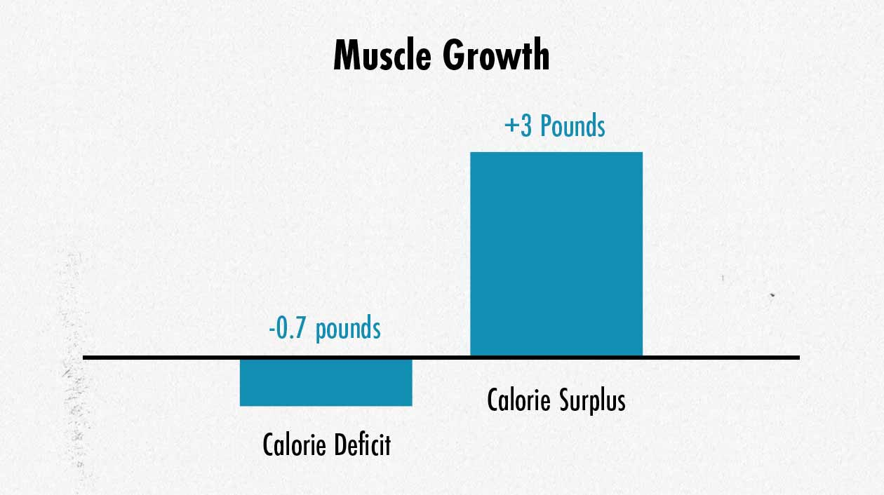 Graph showing differences in muscle growth when eating a high-carb versus ketogenic diet.