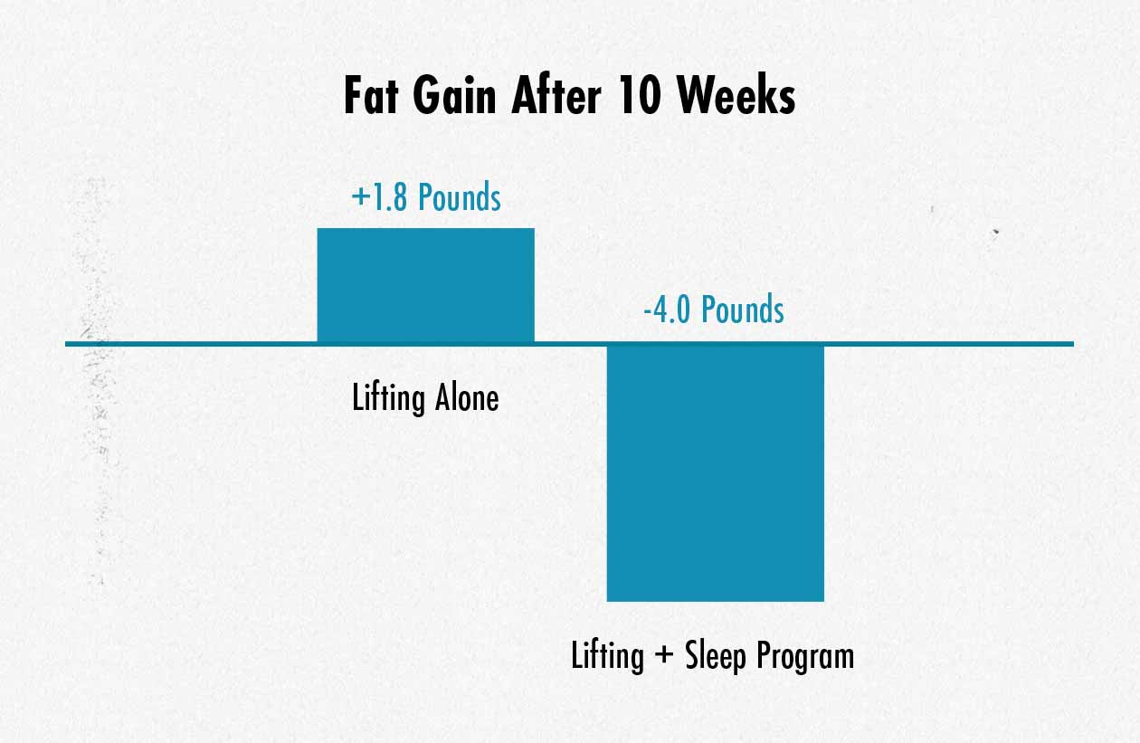 Graph showing less fat gain while bulking from improving sleep.