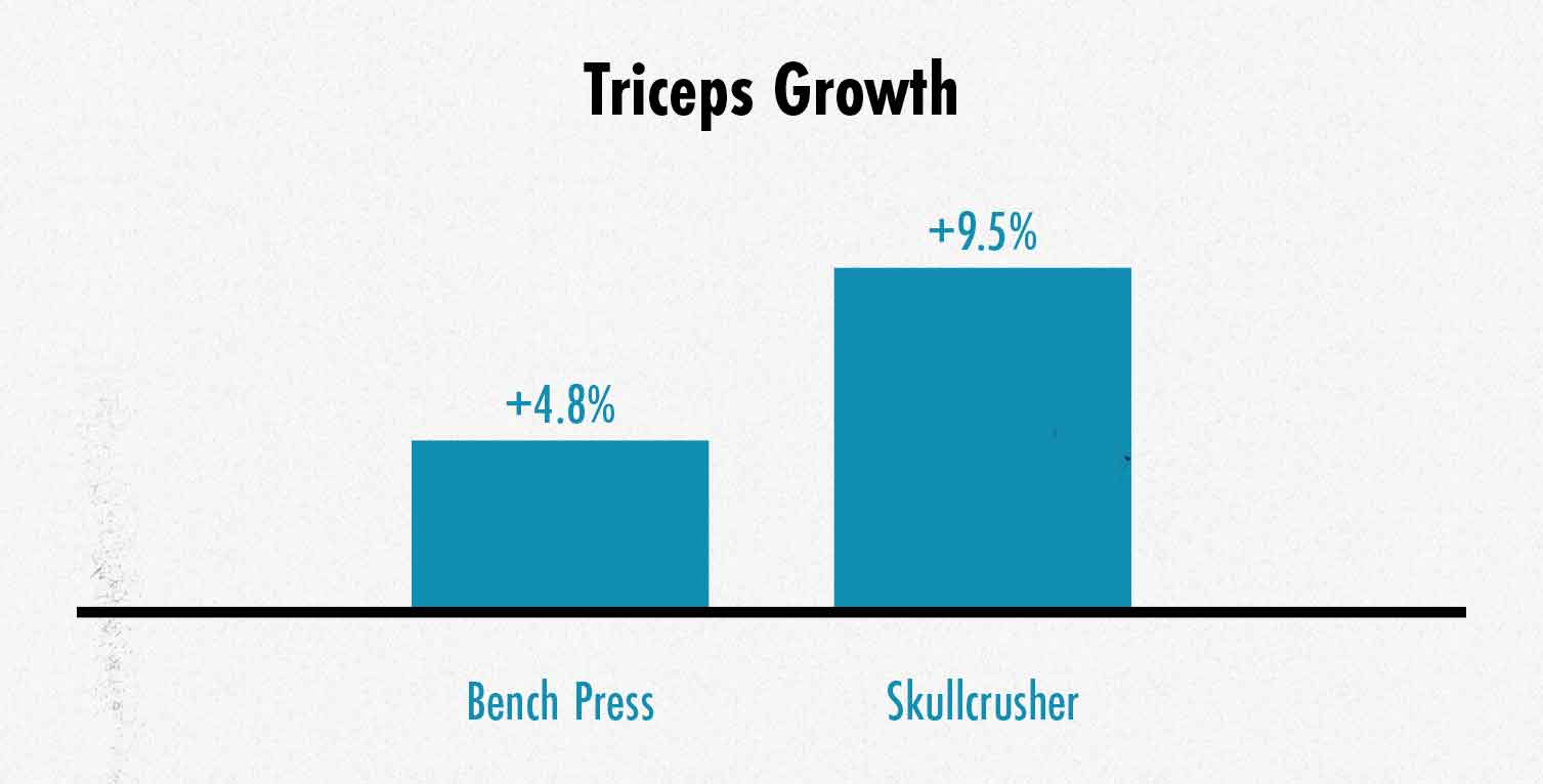 Graph from a study showing that skullcrushers stimulate about twice as much triceps growth as the bench press.