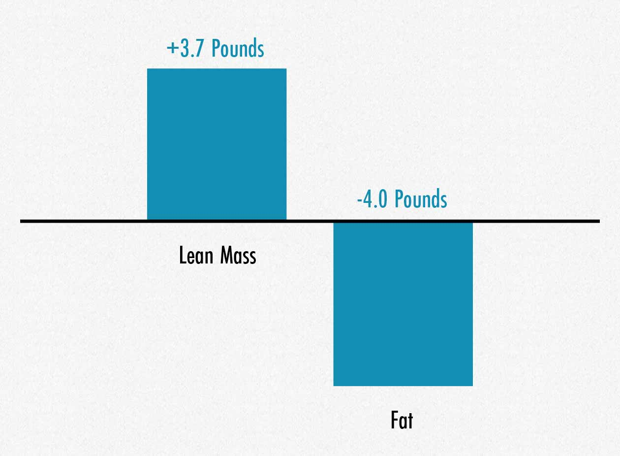 Graph showing that lifting weights, eating a good diet, and getting proper sleep causes body recomposition.