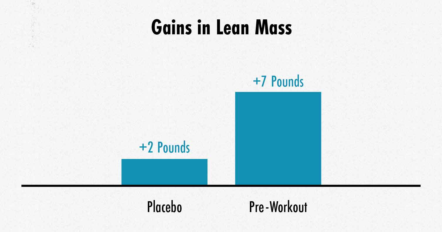 Graph showing the results of taking a pre-workout supplement to build muscle.