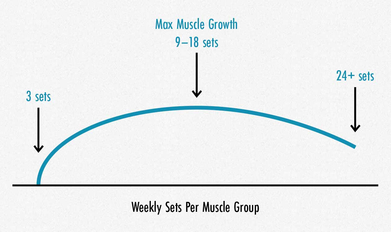 Graph showing how many sets we should do per muscle group per week to build muscle.
