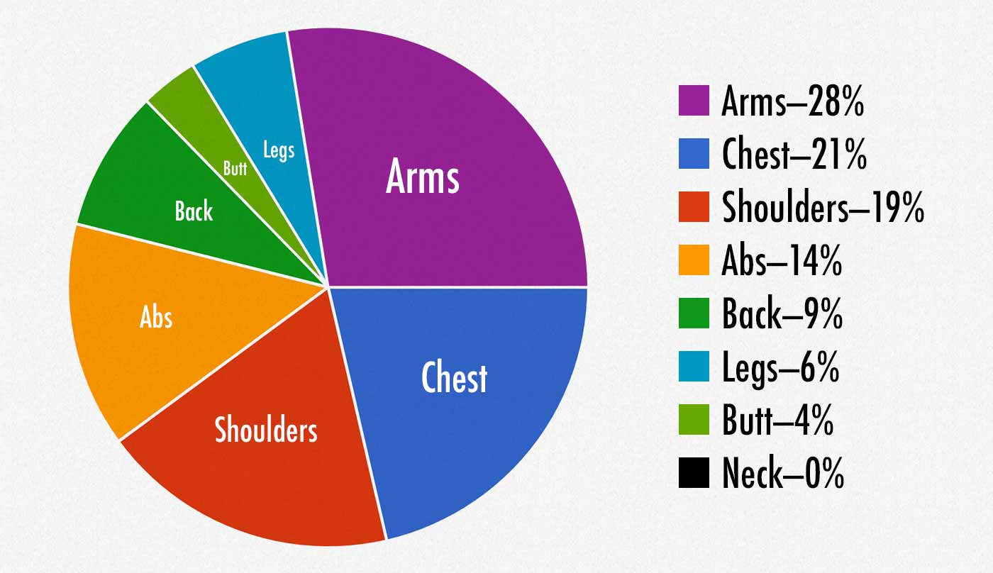 Survey results showing which muscles women rated as being the most attractive on men.