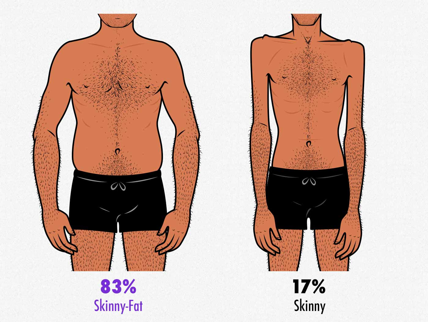 Illustration comparing skinny and skinny-fat bodies.