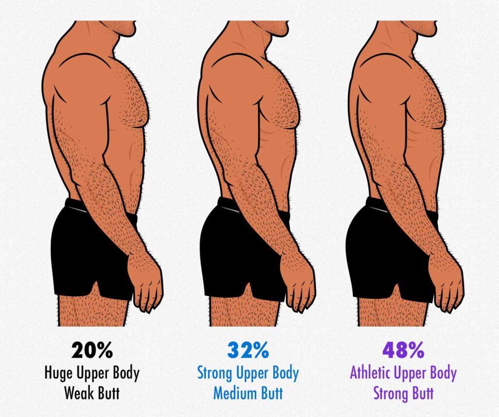 Survey results showing that gay men find men with bigger butts (glutes) more attractive.