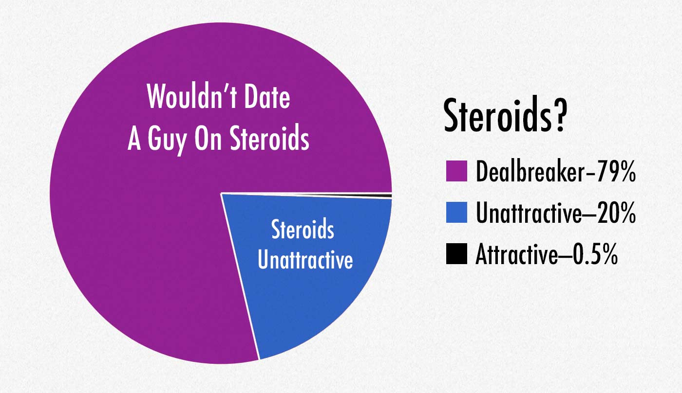 Survey question asking whether women will date guys who take steroids.